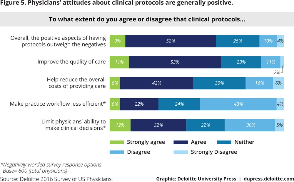 Figure 5. Physicians' attitudes about clinical protocols are generally positive.