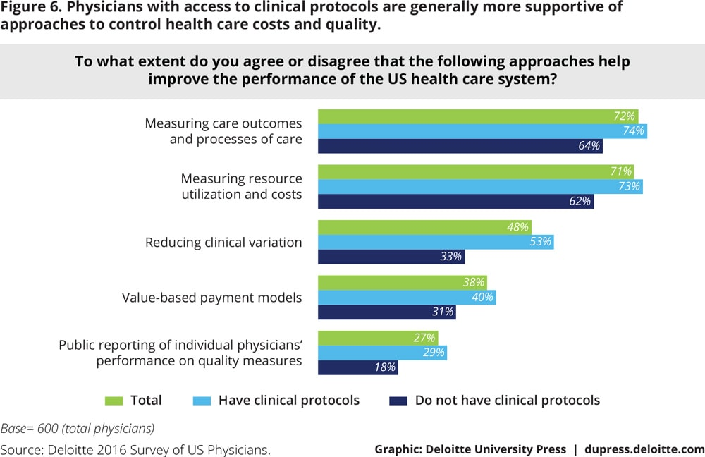 Figure 6. Physicians with access to clinical protocols are generally more supportive of approaches to control health care costs and quality.