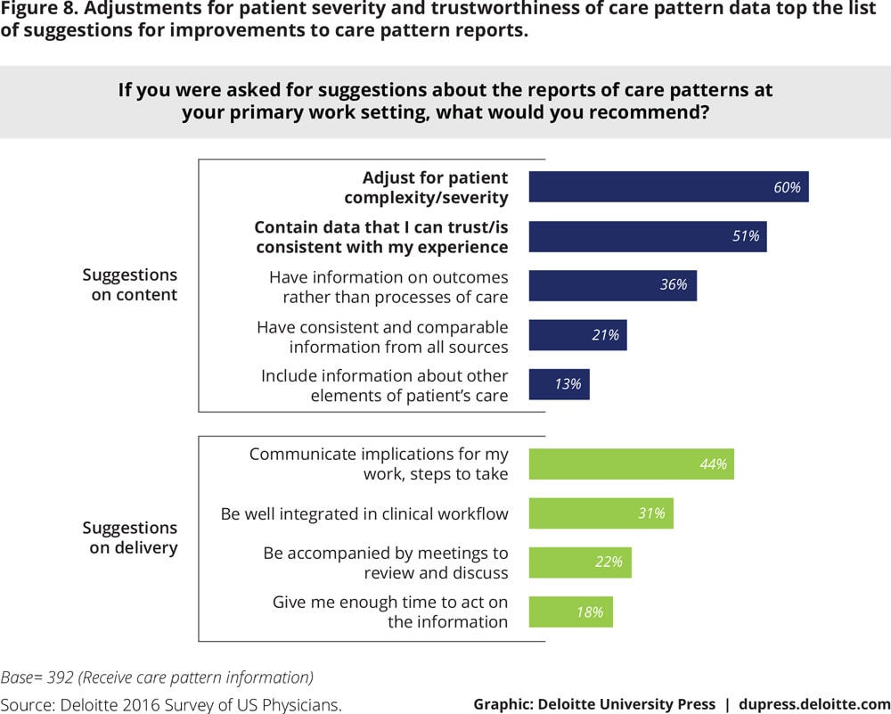 Figure 8. Adjustments for patient severity and trustworthiness of care pattern data top the list of suggestions for improvements to care pattern reports.