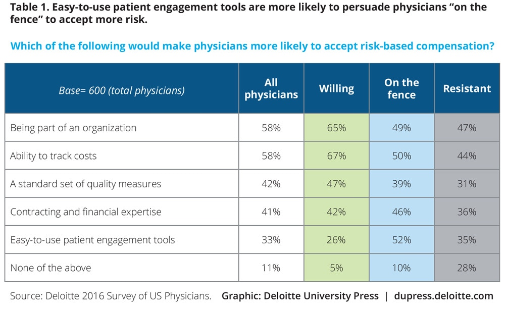 "Table 1. Easy-to-use patient engagement tools are more likely to persuade physicians ""on the fence"" to accept more risk."