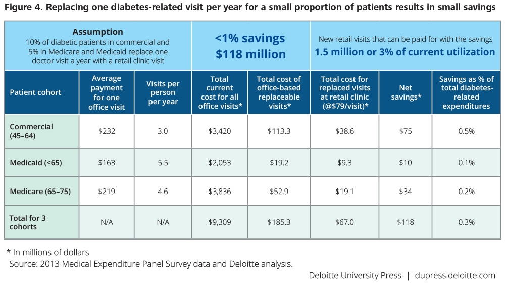 Retail clinics' role in chronic care management | Deloitte