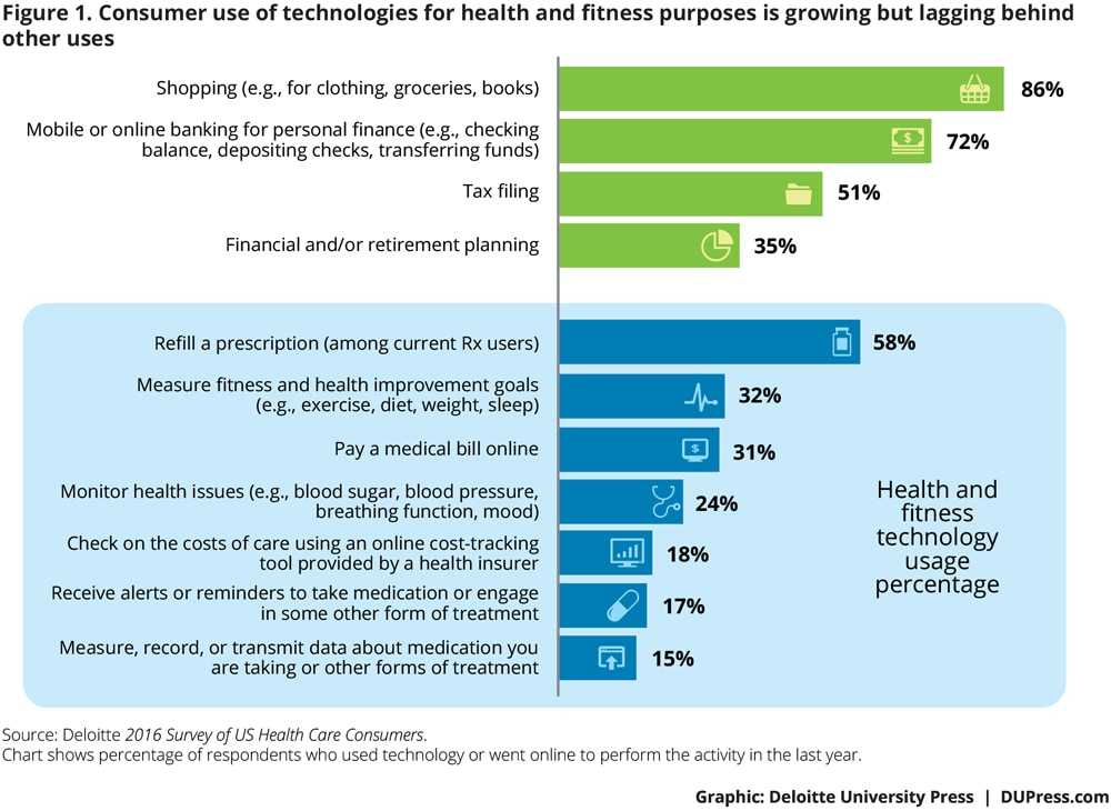Consumer use of technologies for health and fitness purposes is growing but  lagging behind other uses
