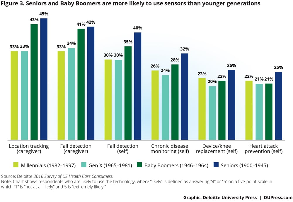 Seniors and Boomers are more likely to use sensors than younger generations.