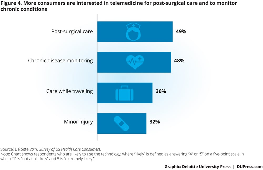 More consumers are interested in telemedicine for post-surgical care and to monitor chronic conditions.