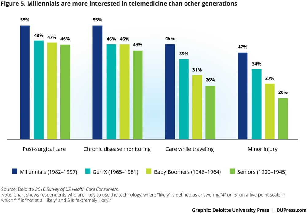 Millennials more interested in telemedicine than other generations