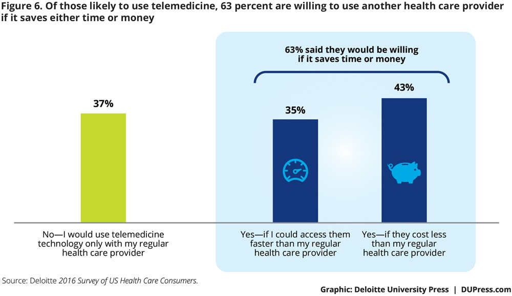 Of those likely to use telemedicine, 63 percent are willing to use another health care provider if it saves either time or money