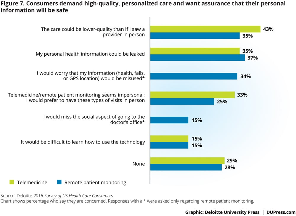 Consumers demand high-quality, personalized care and want assurance that their  personal information will