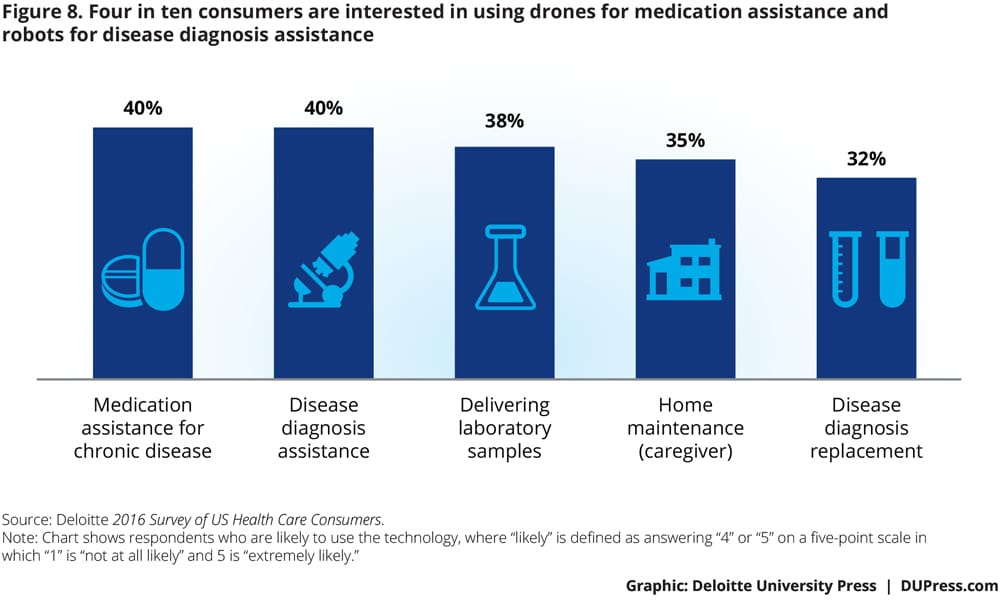 Four in ten consumers are interested in using drones for medication assistance and robots for disease diagnosis assistance