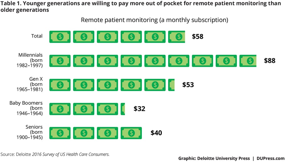 Younger generations are willing to pay more out of pocket than older generations