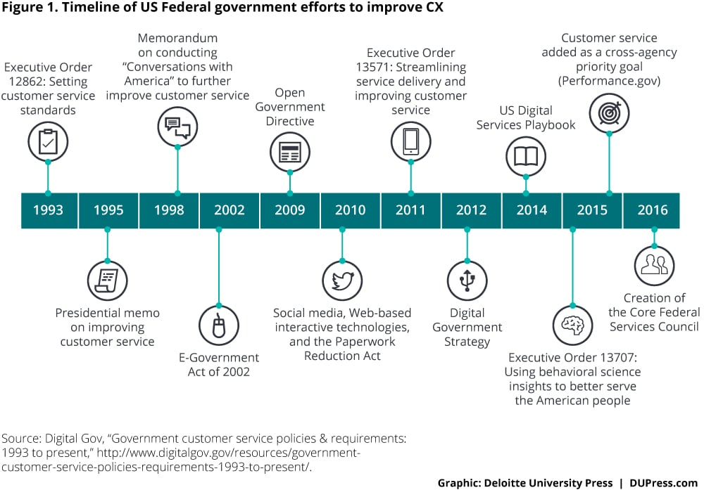 Timeline of US Ferderal government efforts to improve CX