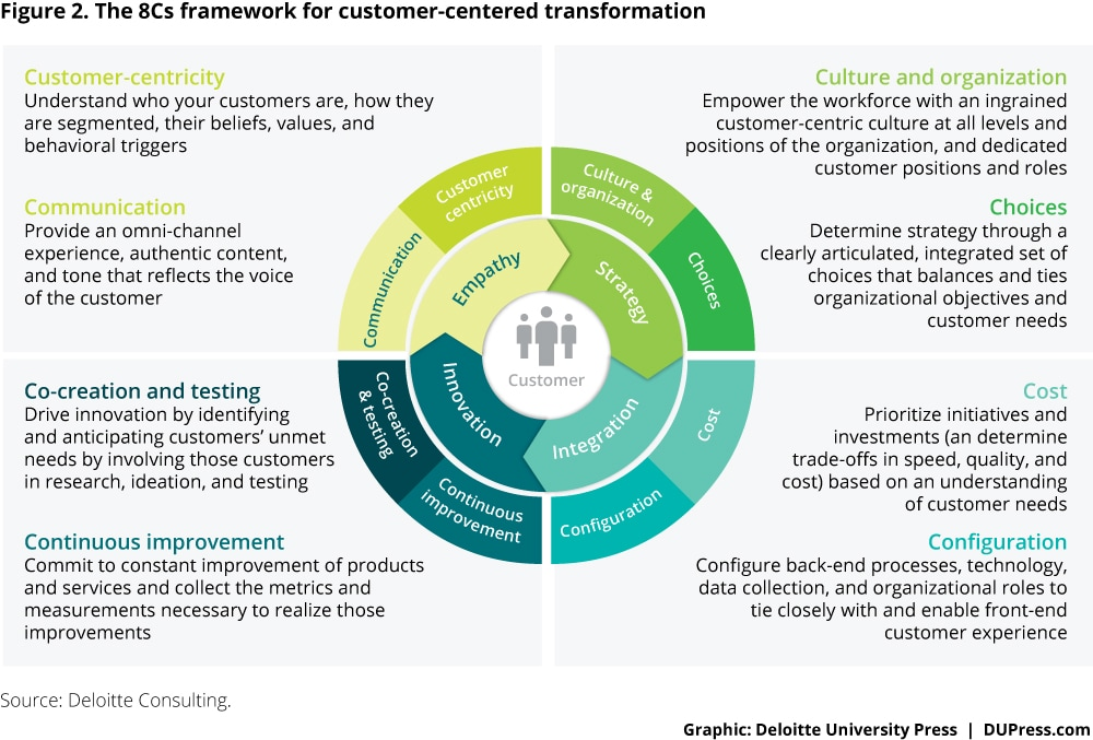 The 8Cs framework for customer-centered transformation