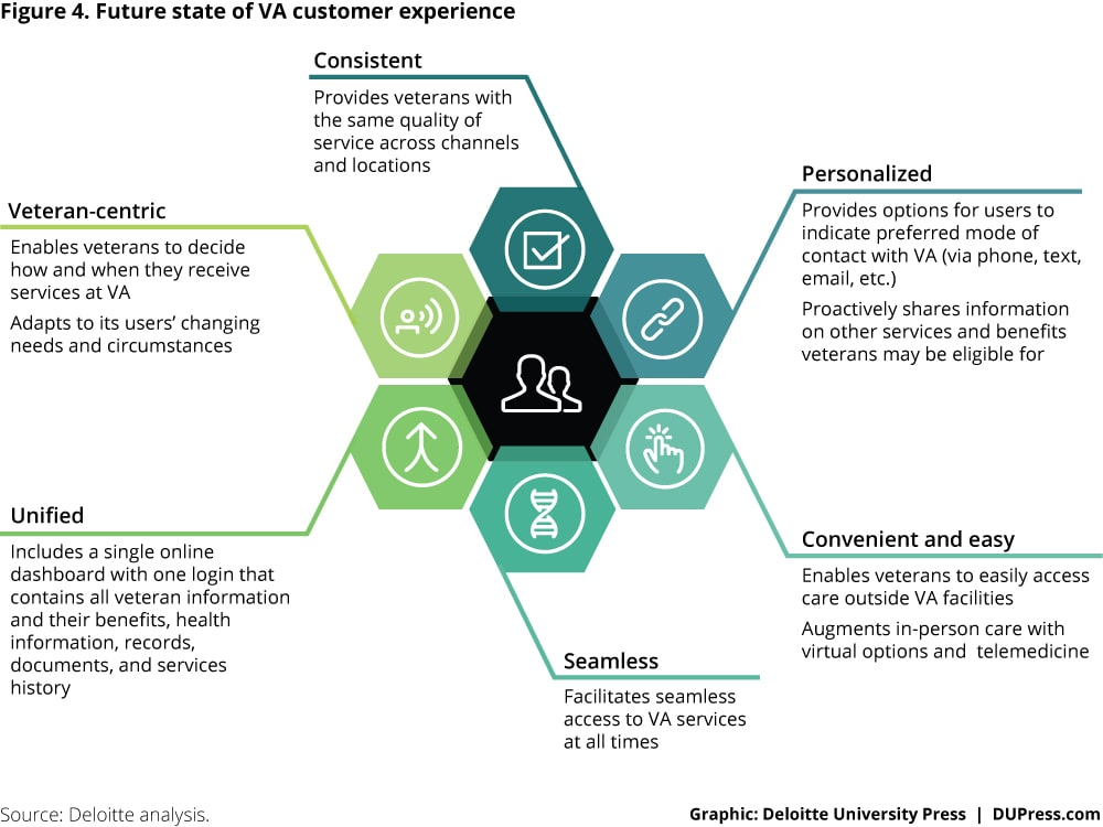 Future state of VA customer experience