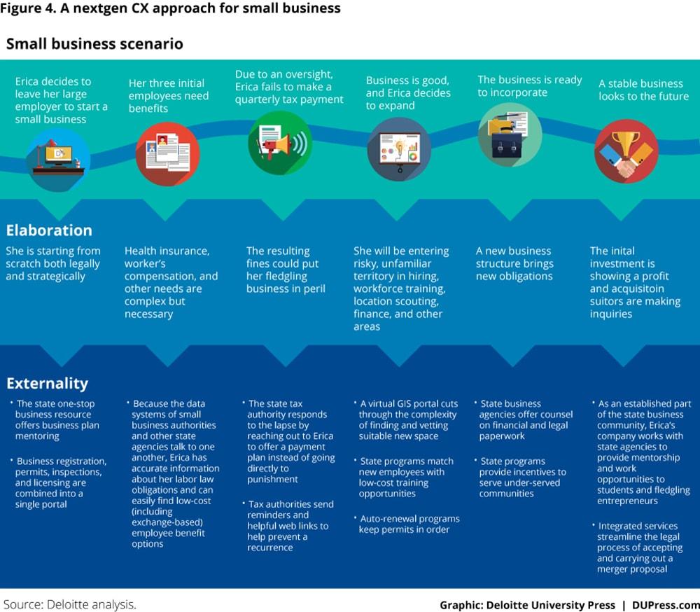 A nextgen CX approach for small business