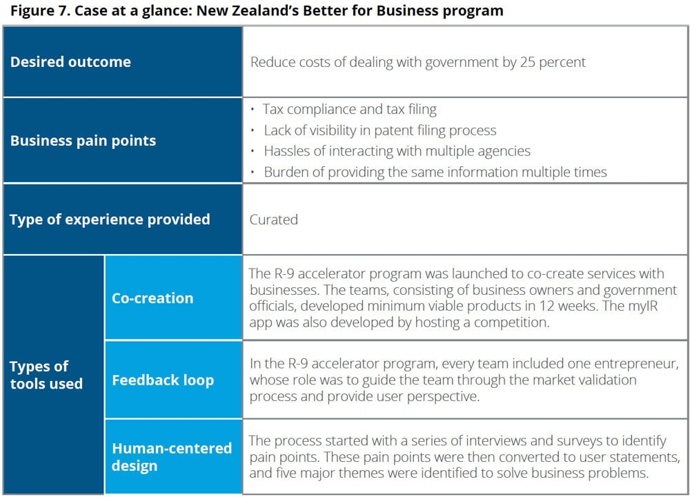 Fig 7. Case at a glance: New Zealand's Better for Business program