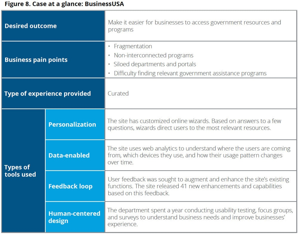 government and business relationship The practice of industrial policy: government—business coordination in africa   governing relationships between the private sector and the government (see.