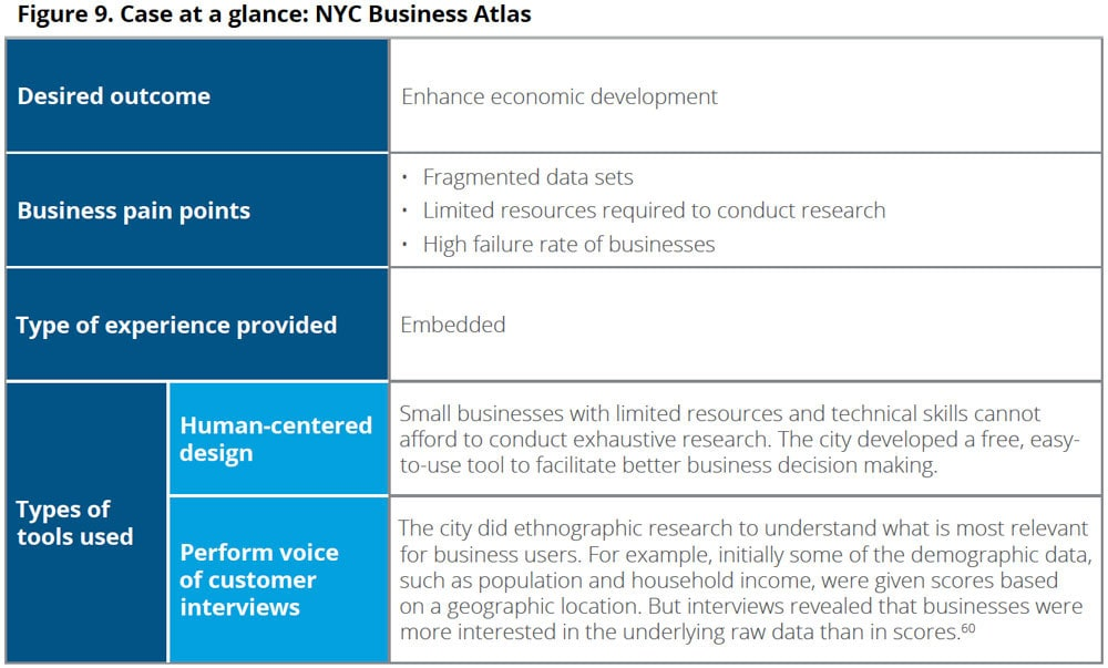 Case at a glance: NYC Business Atlas