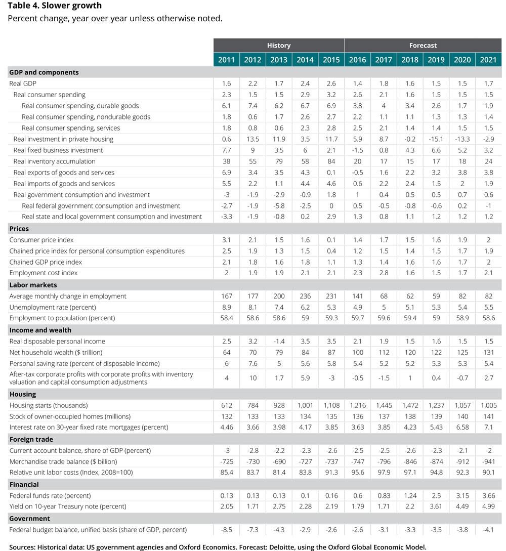 USEF_Q3-2016_table4.jpg