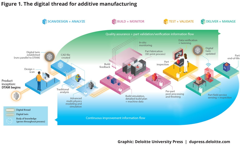 Phase 1: Additive manufacturing and the digital thread in