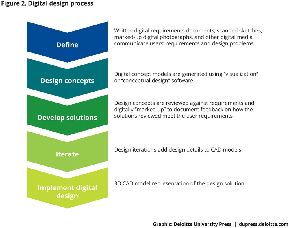 Phase 1 Additive Manufacturing And The Digital Thread In Electrical 2011 Provides Circuit Design Analysis Tools Process