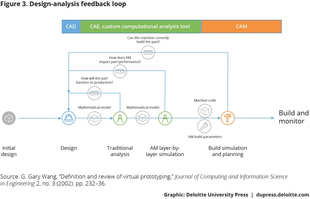 Phase 1 Additive Manufacturing And The Digital Thread In Manufacturing Deloitte Insights