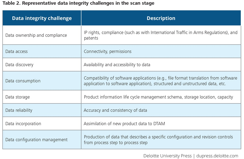 Representative data integrity challenges in the scan stage