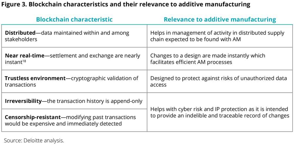 Blockchain characteristics relevance to additive manufacturing