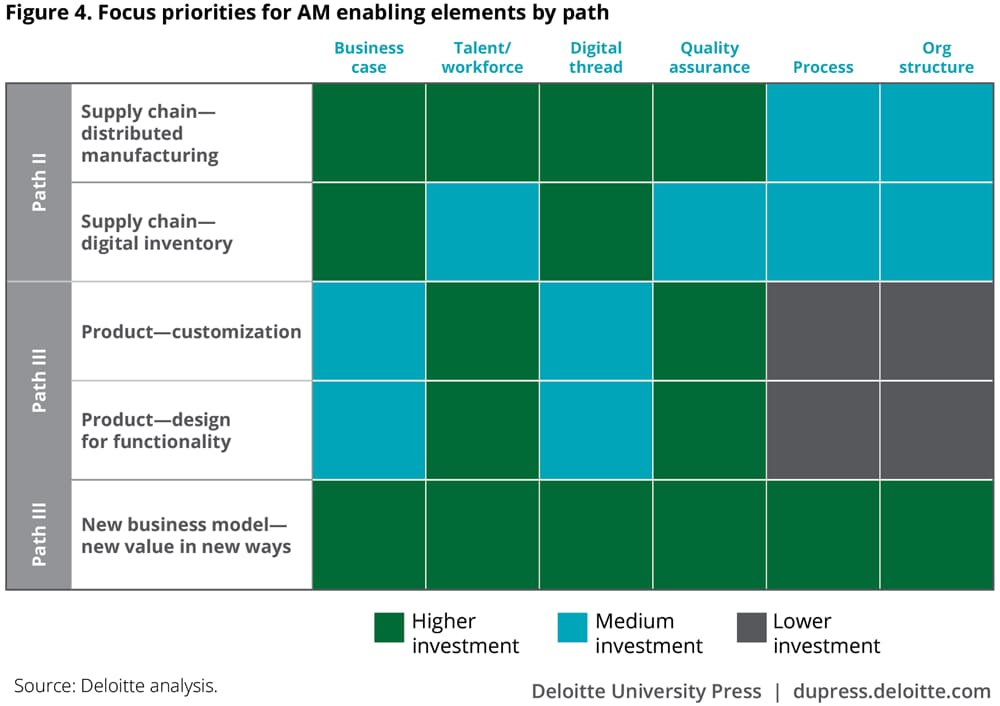 Focus priorities for AM enabling elements by path