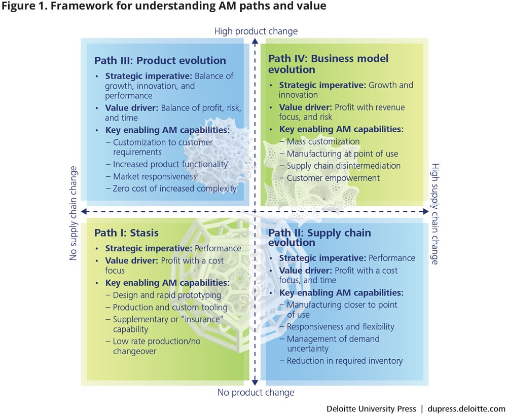 Framework for understanding AM paths and value