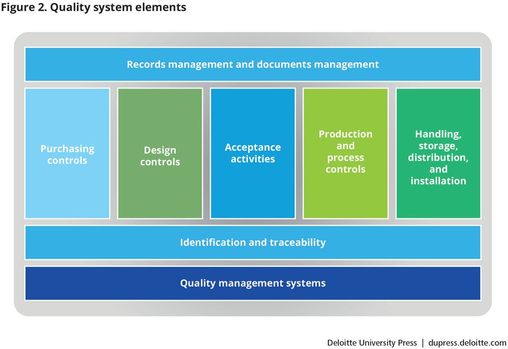 Quality system elements