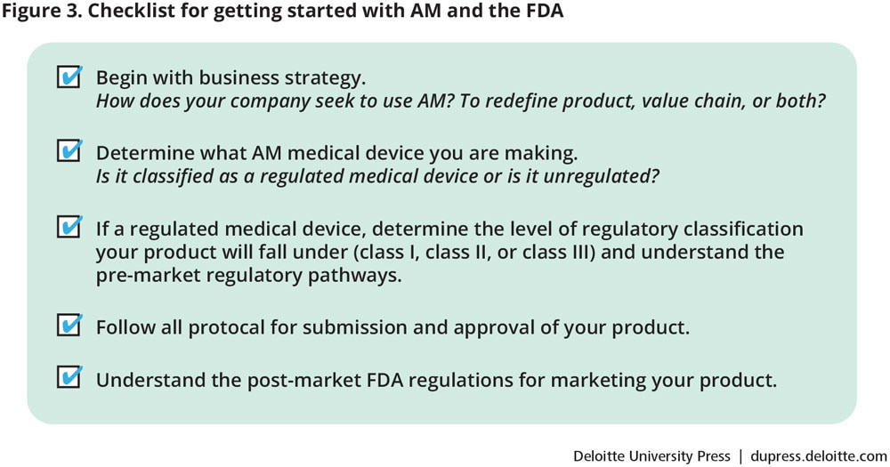 Checklist for getting started with AM and the FDA