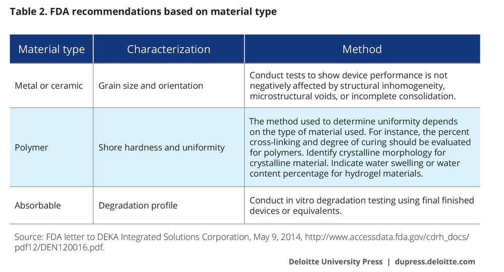 FDA recommendations based on material type