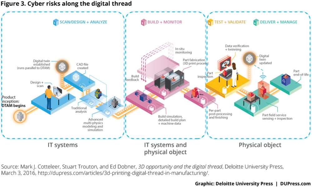 Cyber risks along the digital thread