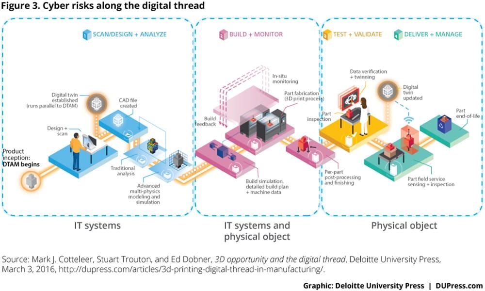 Cyber risks along the digital thread