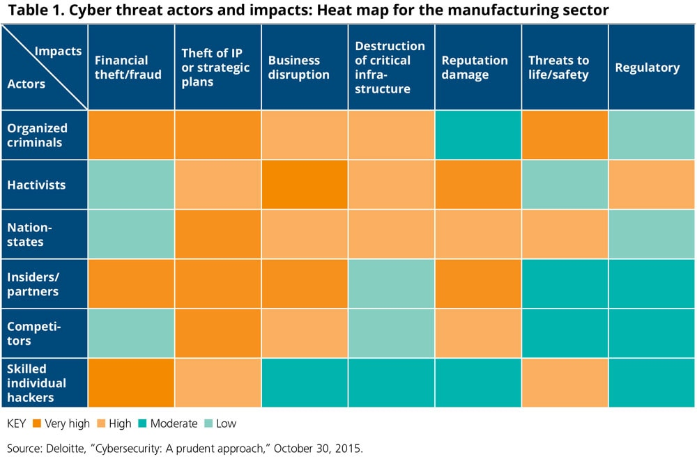 Cyber threat actors and impacts: Heat map for the manufacturing sector