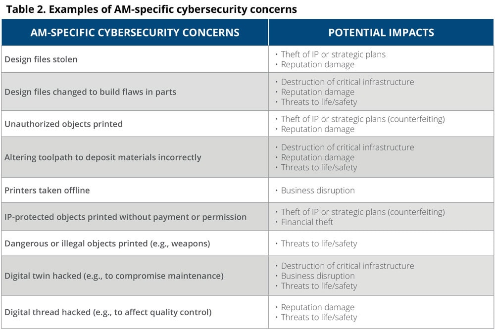 Examples of AM-specific cybersecurity concerns