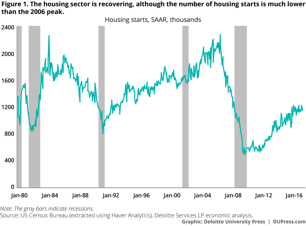 The housing sector is recovering, although the number of housing starts is much lower than the 2006 peak