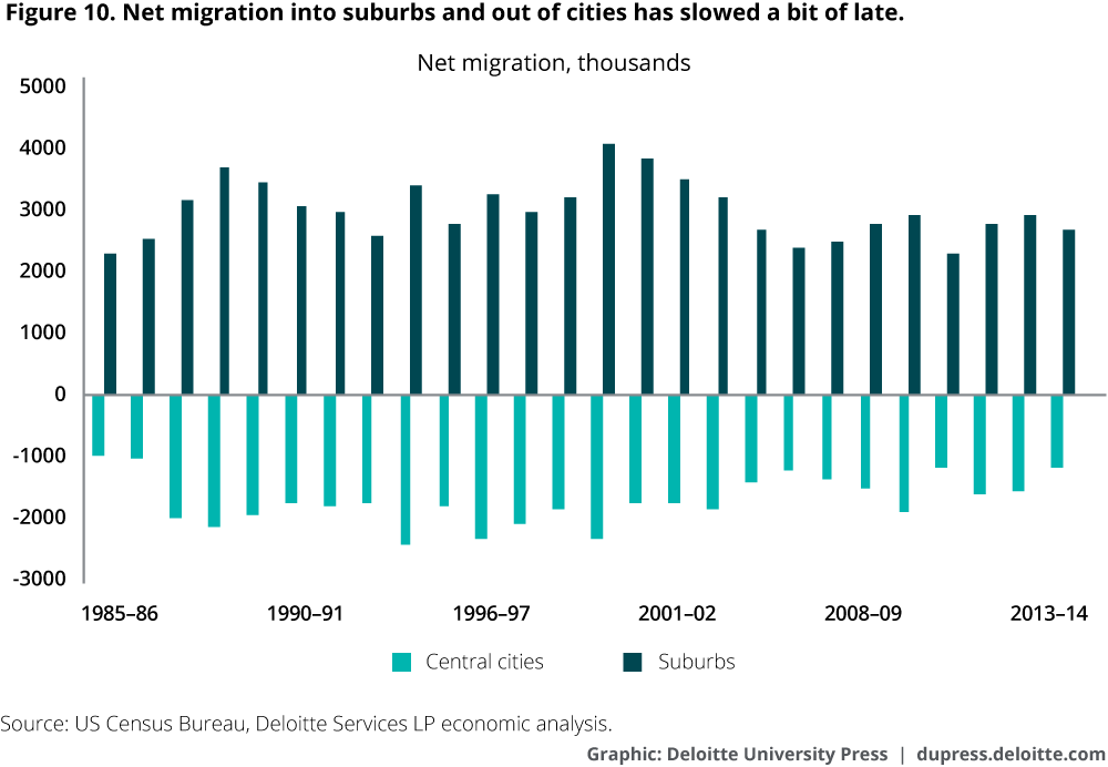 Net migration into suburbs and out of cities has slowed a bit of late
