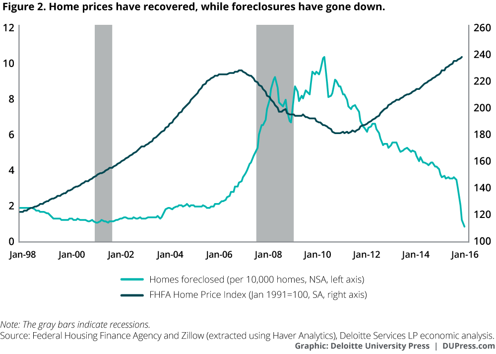 Home prices have recovered, while foreclosures have gone down