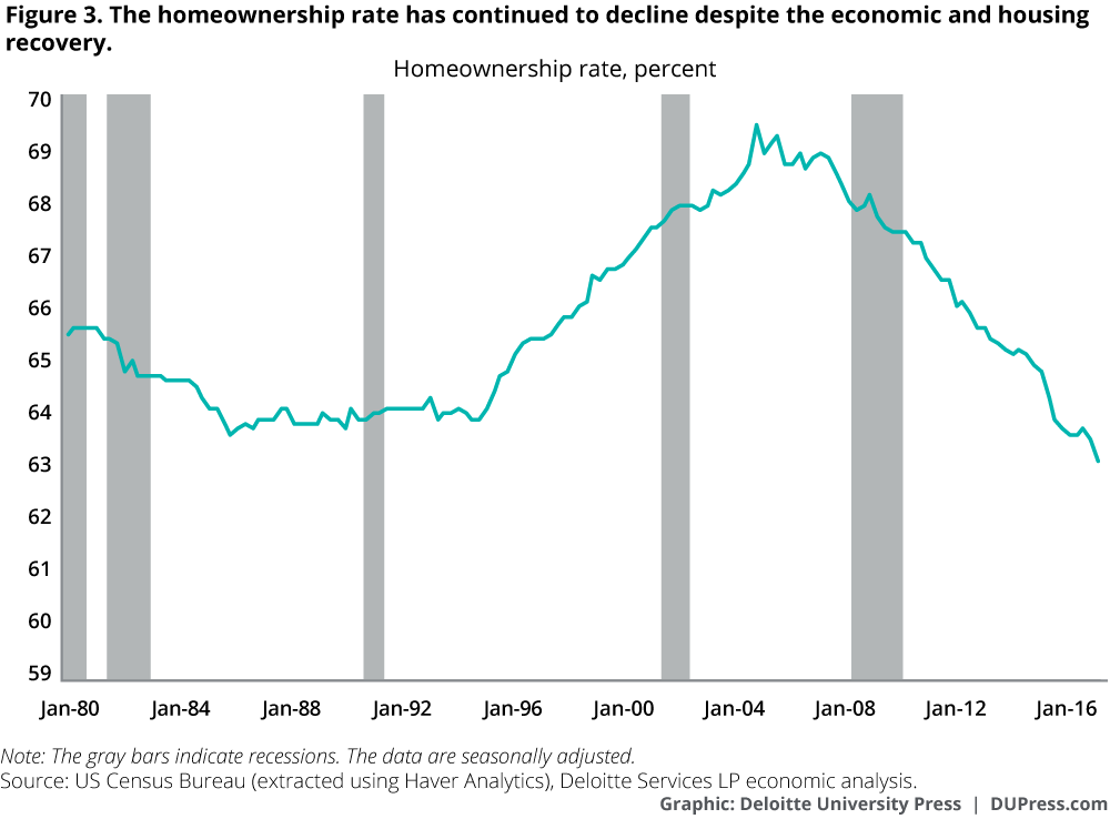 The homeownership rate has continued to decline despite the economic and housing recovery