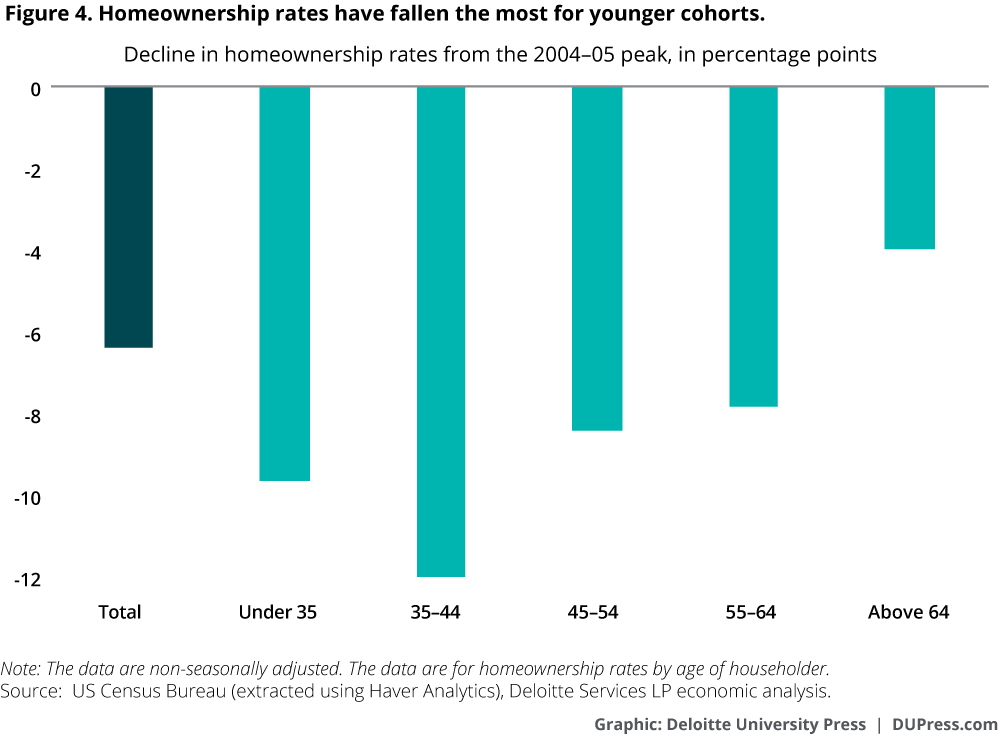 Homeownership rates have fallen the most for younger cohorts