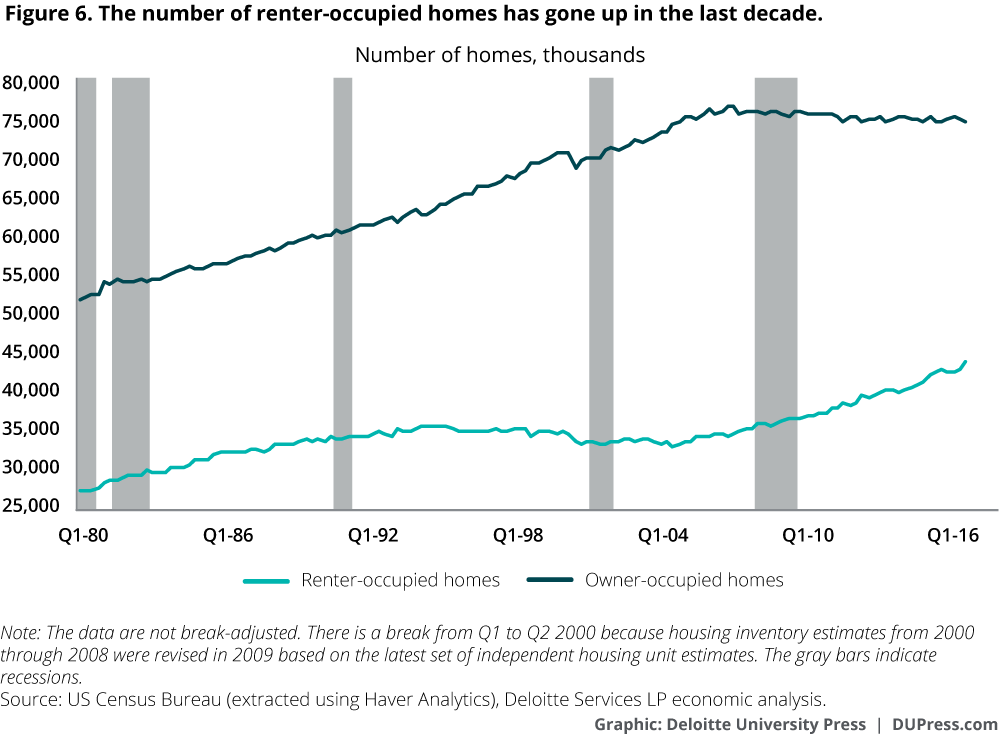 The number of renter-occupied homes has gone up in the last decade