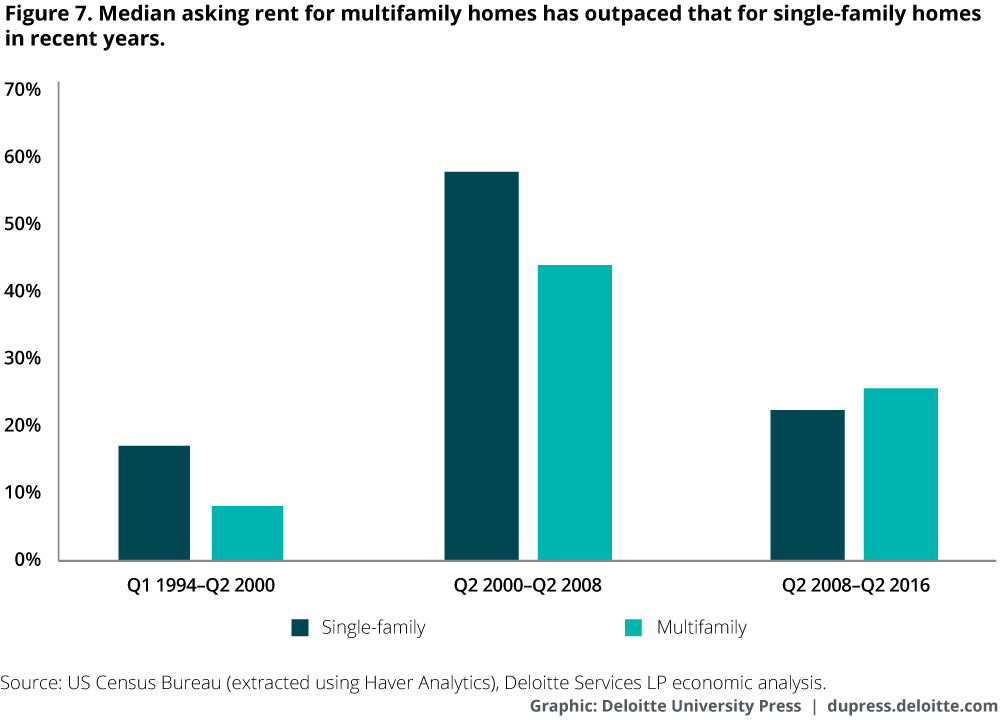 Median asking rent for multifamily homes has outpaced that for single-family homes in recent years