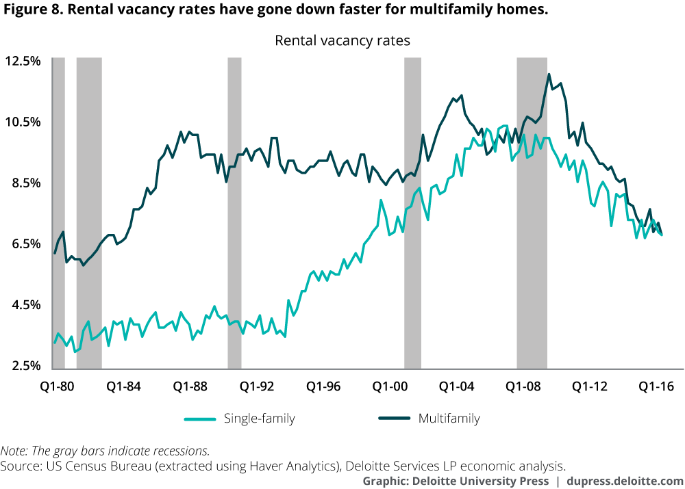 Rental vacancy rates have gone down faster for multifamily homes