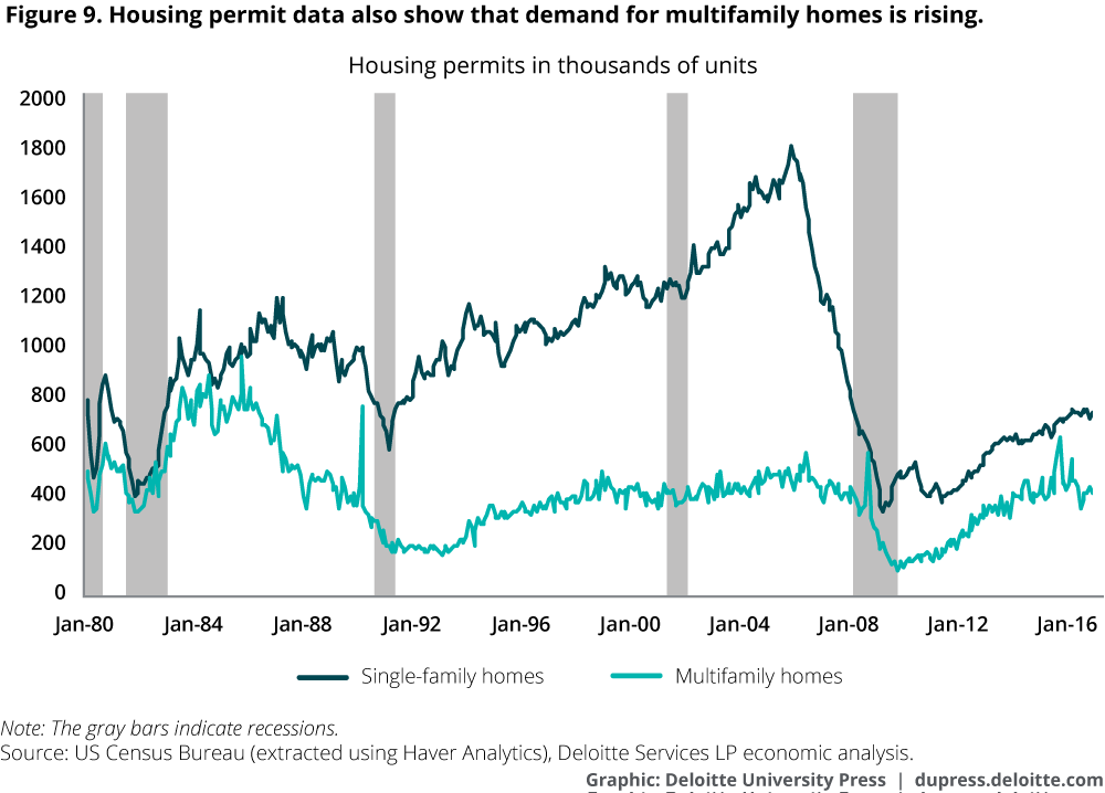 Housing permits data also show that demand for multifamily homes is rising