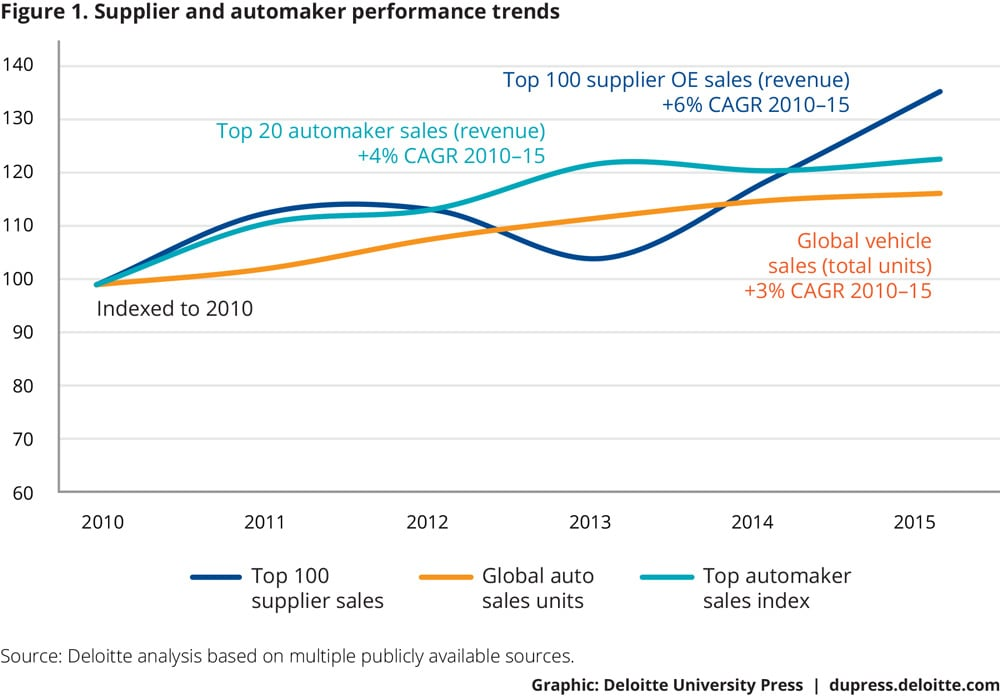 Figure 1. Supplier and automaker performance trends