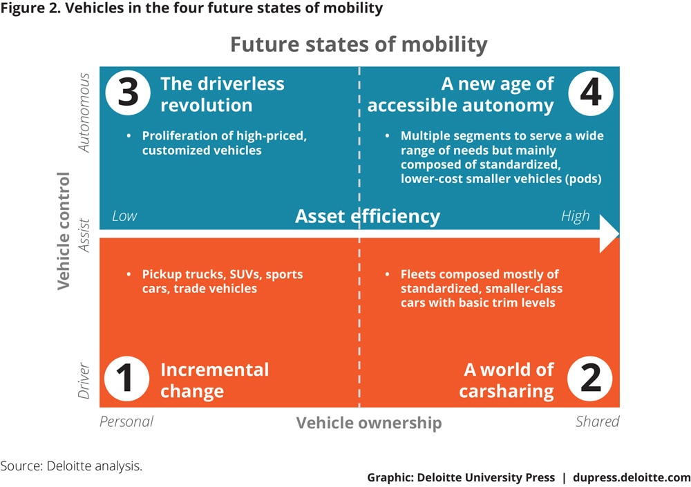 Figure 2. Vehicles in the four future states of mobility
