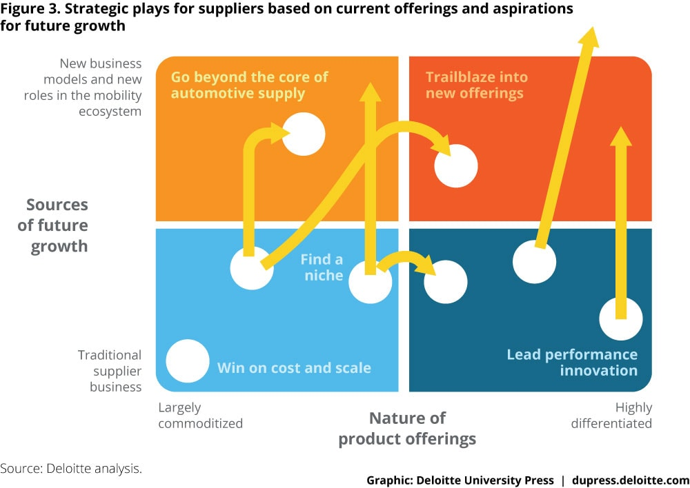 Figure 3. Strategic plays for suppliers based on current offerings and aspirations for future growth