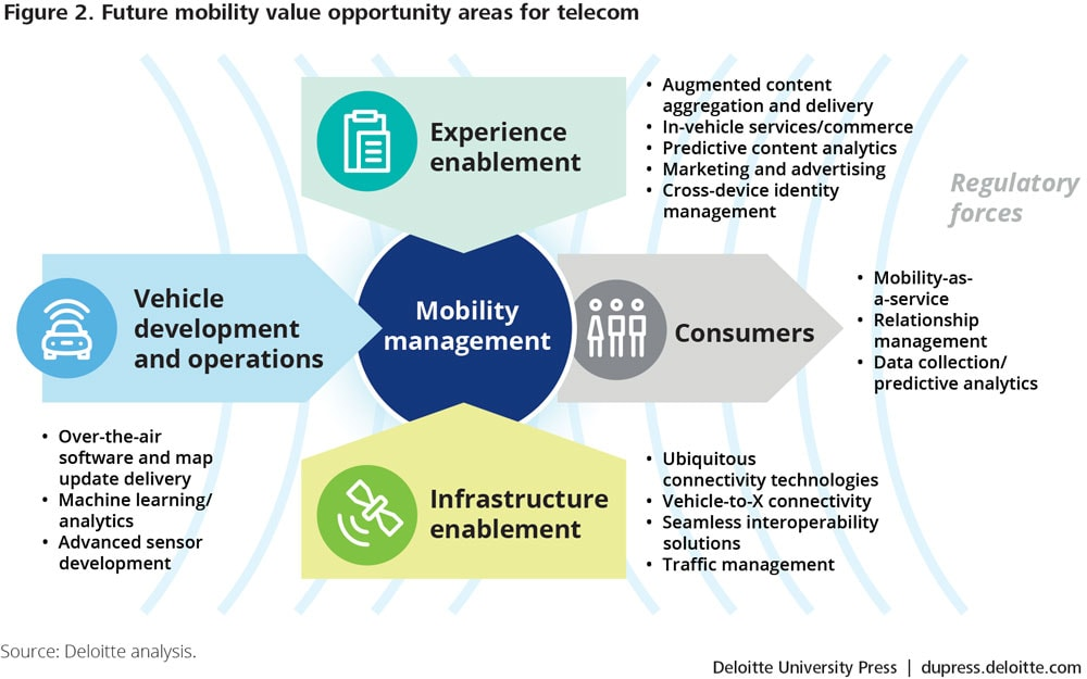 Future mobility value opportunity areas for telecom