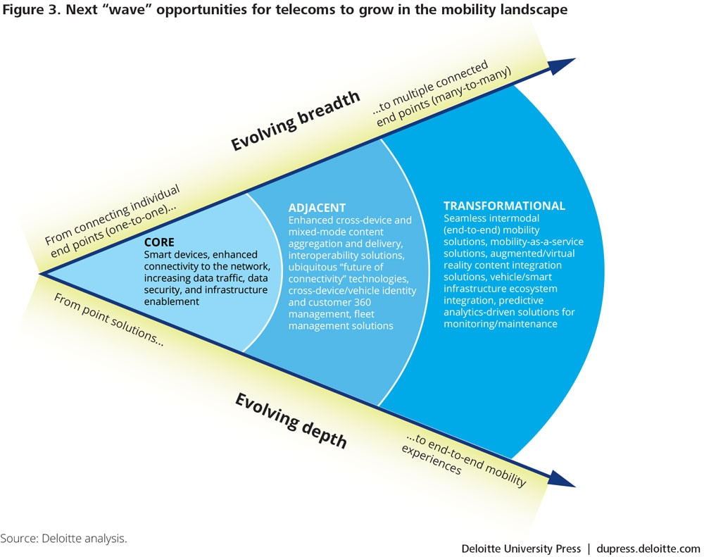 "Next ""wave"" opportunities for telecoms to grow in the mobility landscape"