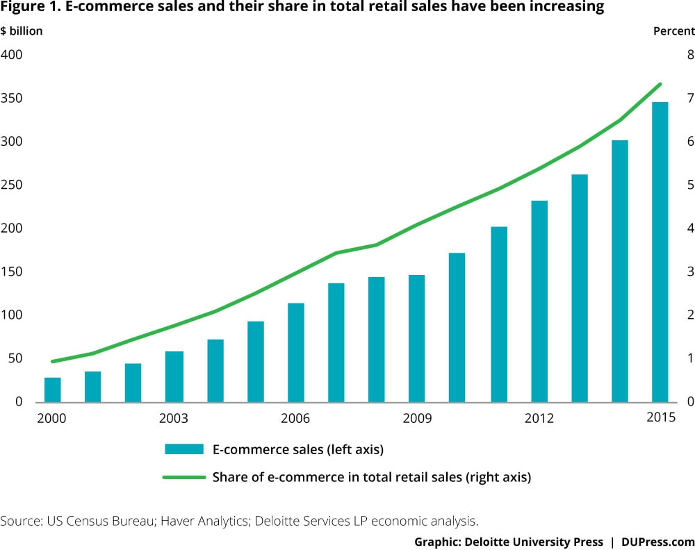 Figure 1. E-commerce sales and their share in total retail sales have been going up